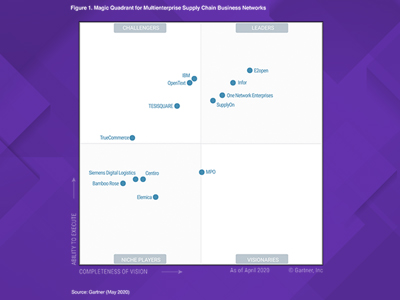 Bamboo Rose Named Niche Player in Gartner's Magic Quadrant featured image